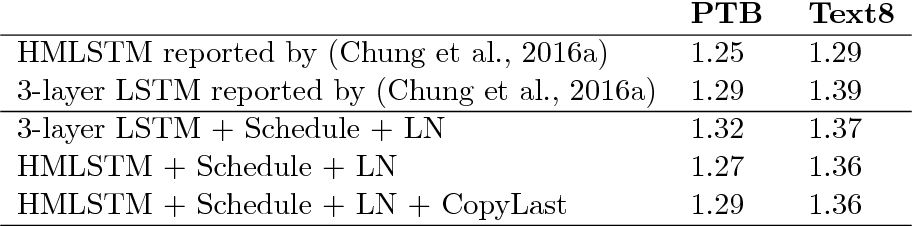 Figure 1 for Revisiting the Hierarchical Multiscale LSTM