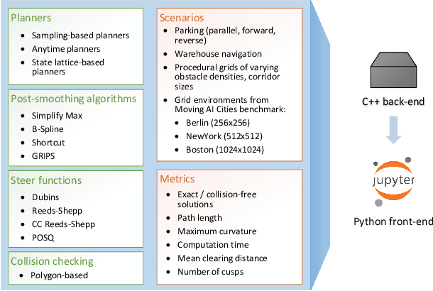 Figure 1 for Experimental Comparison of Global Motion Planning Algorithms for Wheeled Mobile Robots