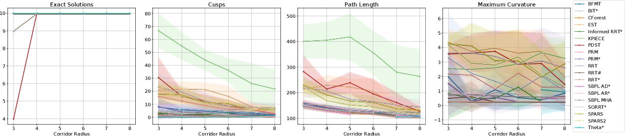 Figure 2 for Experimental Comparison of Global Motion Planning Algorithms for Wheeled Mobile Robots