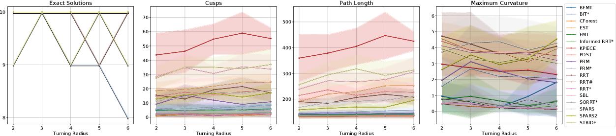Figure 3 for Experimental Comparison of Global Motion Planning Algorithms for Wheeled Mobile Robots