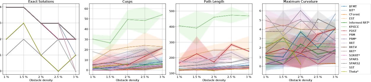 Figure 4 for Experimental Comparison of Global Motion Planning Algorithms for Wheeled Mobile Robots
