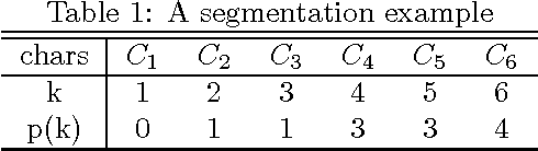 Figure 1 for An Iterative Algorithm to Build Chinese Language Models