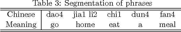 Figure 3 for An Iterative Algorithm to Build Chinese Language Models