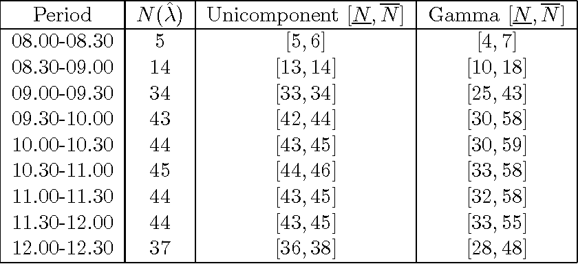 Table 2 from Managing uncertainty in call centers using