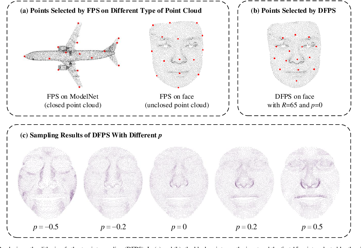 Figure 3 for Few-Data Guided Learning Upon End-to-End Point Cloud Network for 3D Face Recognition