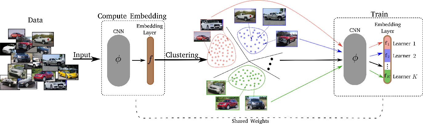 Figure 3 for Divide and Conquer the Embedding Space for Metric Learning