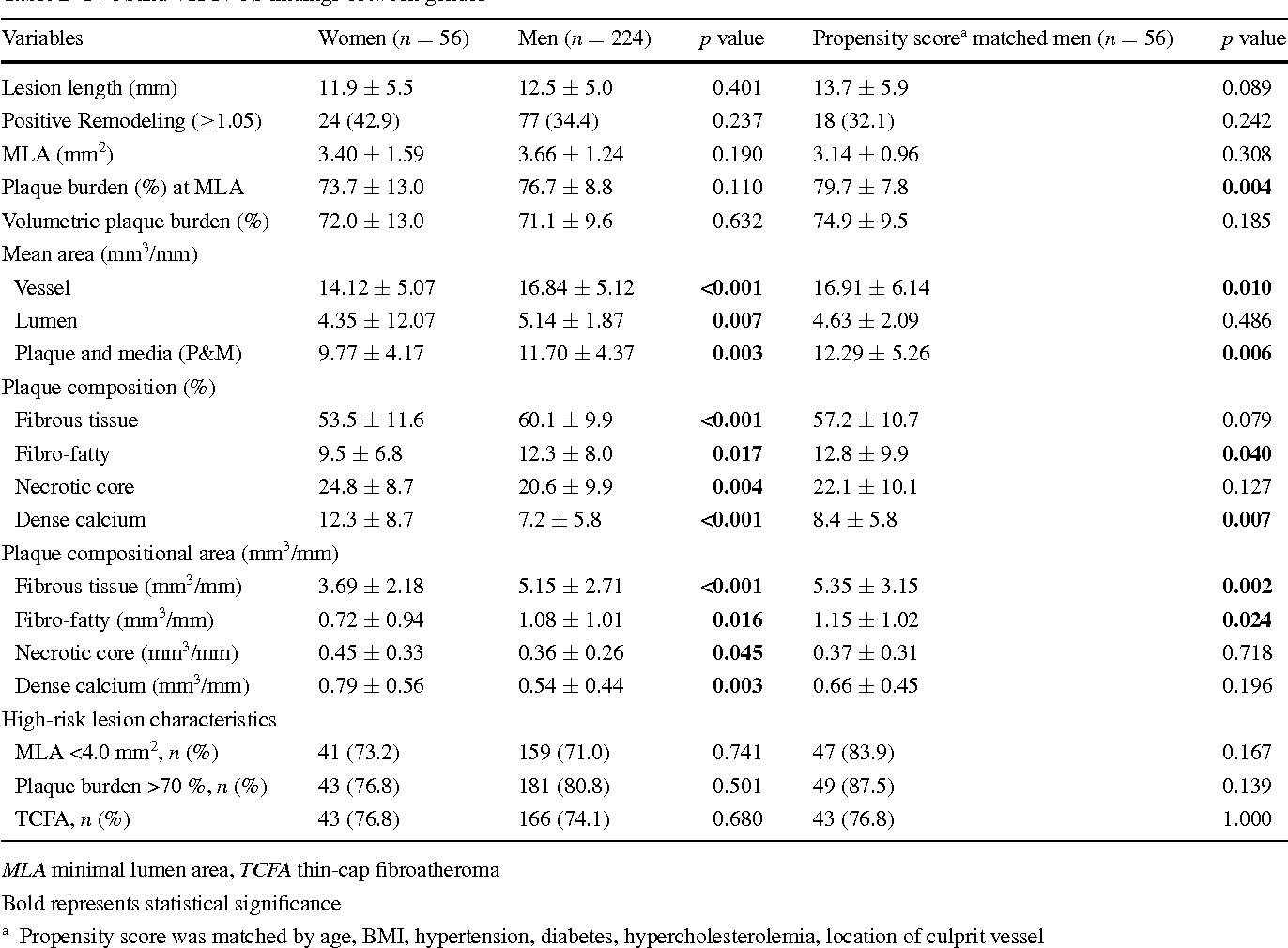 Table 2 IVUSand VH-IVUS findings between gender