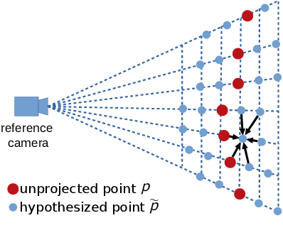 Figure 4 for Point-Based Multi-View Stereo Network