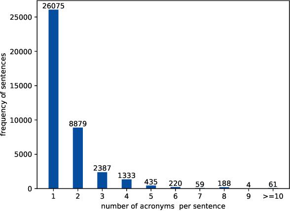 Figure 3 for BERT-based Acronym Disambiguation with Multiple Training Strategies