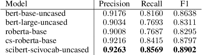 Figure 2 for BERT-based Acronym Disambiguation with Multiple Training Strategies
