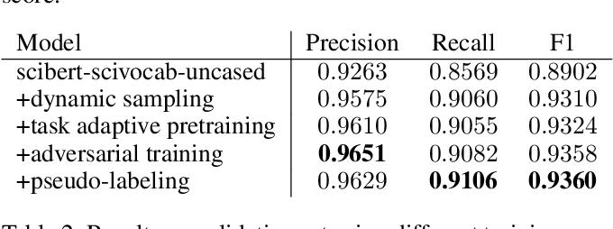 Figure 4 for BERT-based Acronym Disambiguation with Multiple Training Strategies
