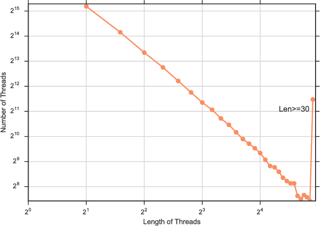 Figure 3 for Find the Conversation Killers: a Predictive Study of Thread-ending Posts