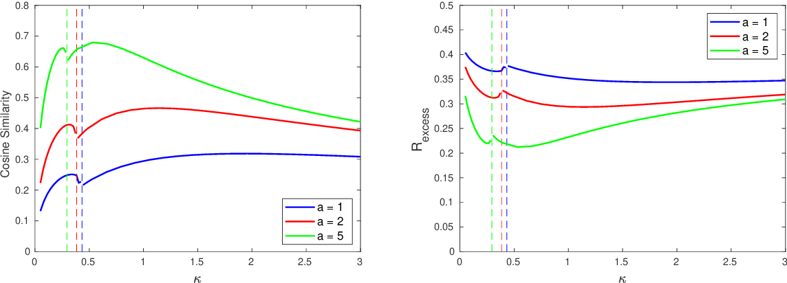 Figure 2 for A Model of Double Descent for High-dimensional Binary Linear Classification