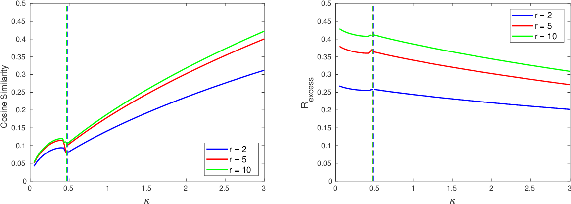 Figure 3 for A Model of Double Descent for High-dimensional Binary Linear Classification
