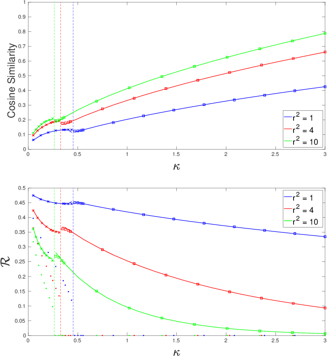 Figure 4 for A Model of Double Descent for High-dimensional Binary Linear Classification