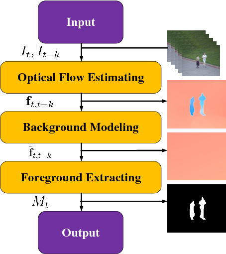 Figure 1 for Optical Flow Based Real-time Moving Object Detection in Unconstrained Scenes