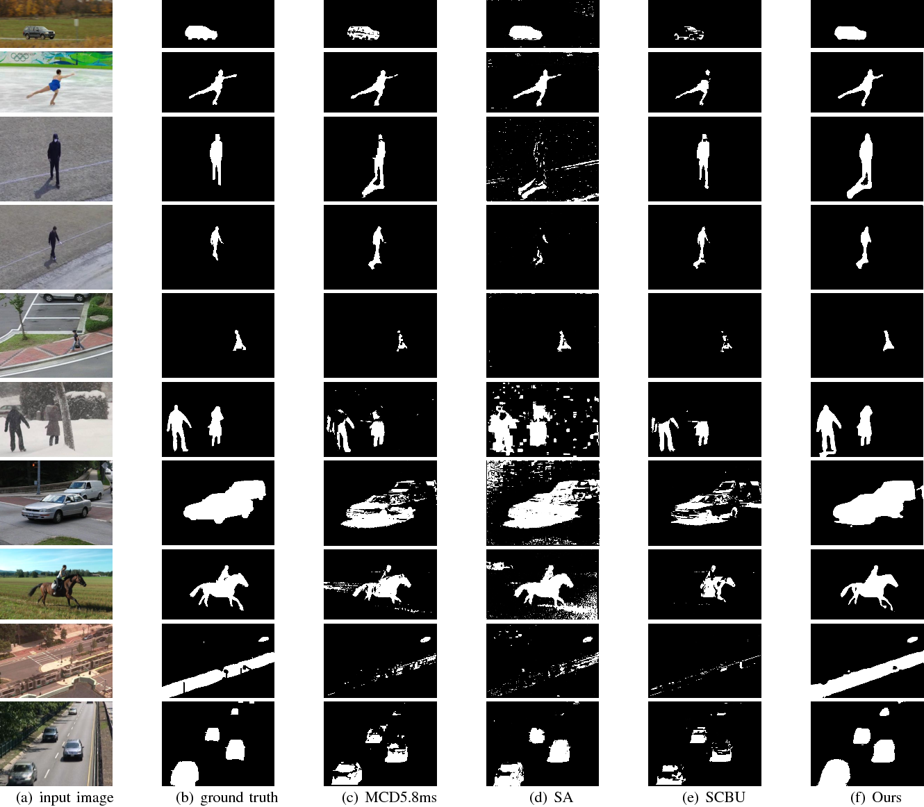 Figure 3 for Optical Flow Based Real-time Moving Object Detection in Unconstrained Scenes