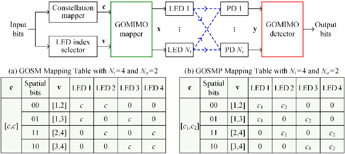 Figure 1 for DeepGOMIMO: Deep Learning-Aided Generalized Optical MIMO with CSI-Free Blind Detection