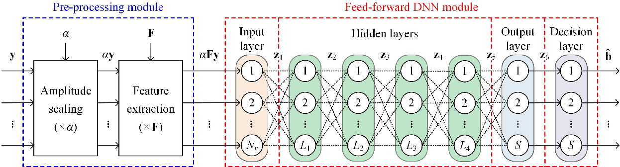 Figure 2 for DeepGOMIMO: Deep Learning-Aided Generalized Optical MIMO with CSI-Free Blind Detection