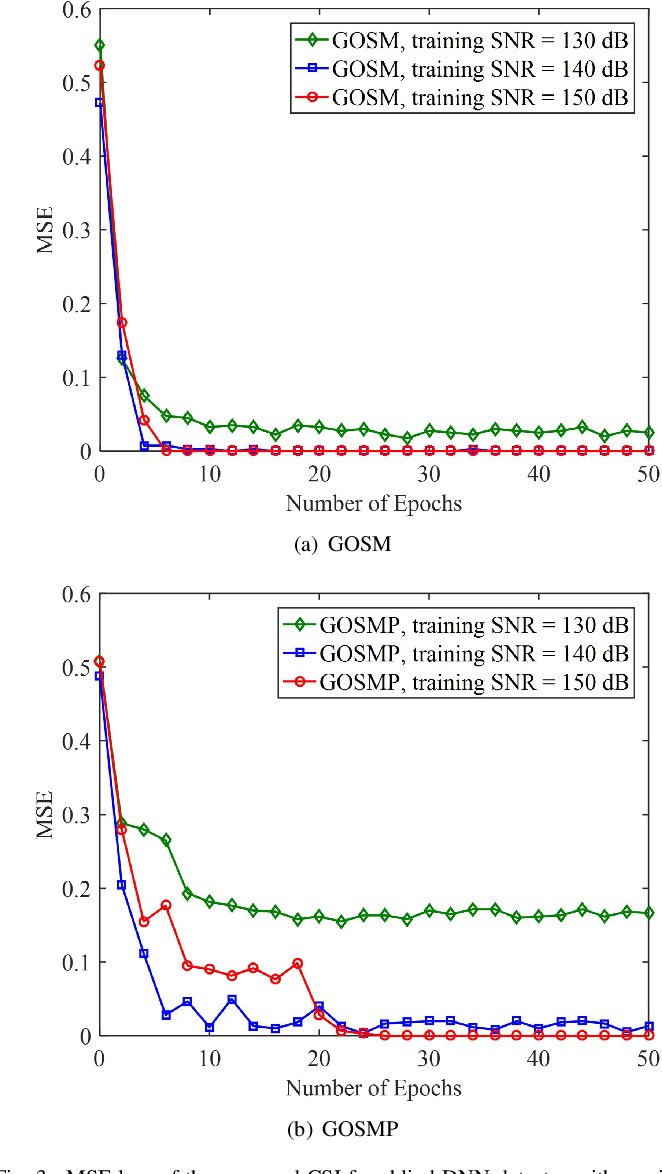 Figure 3 for DeepGOMIMO: Deep Learning-Aided Generalized Optical MIMO with CSI-Free Blind Detection