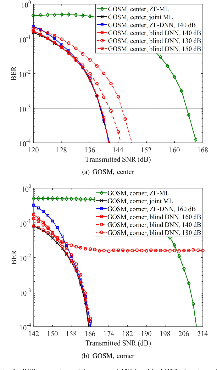 Figure 4 for DeepGOMIMO: Deep Learning-Aided Generalized Optical MIMO with CSI-Free Blind Detection