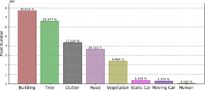 Figure 3 for The UAVid Dataset for Video Semantic Segmentation
