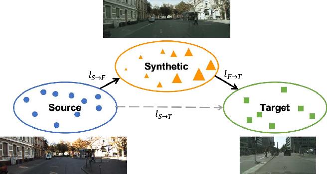 Figure 1 for Progressive Domain Adaptation for Object Detection