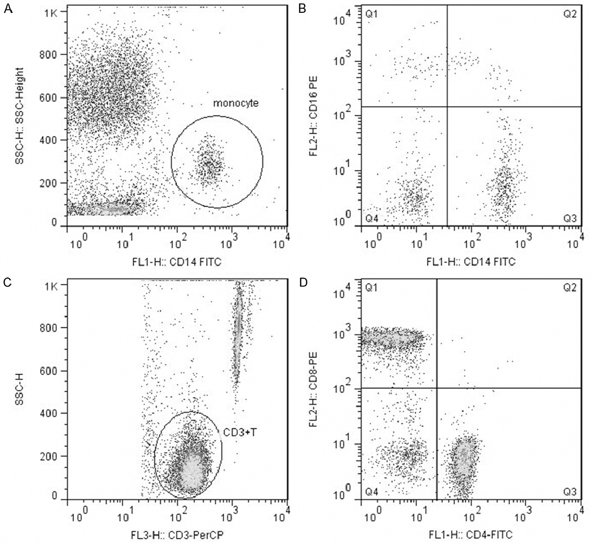 representative flow cytometry analysis of monocyte subsets and lymphocyte  subsets  monocytes were