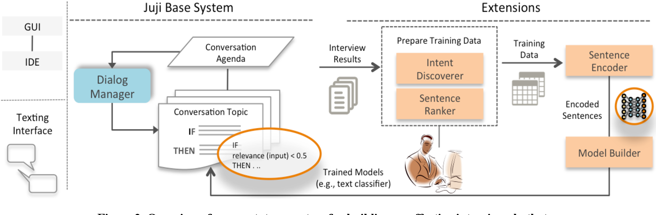 Figure 3 for If I Hear You Correctly: Building and Evaluating Interview Chatbots with Active Listening Skills