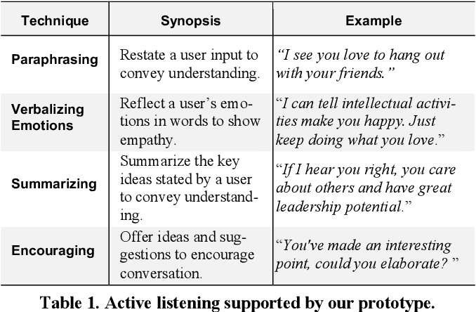 Figure 2 for If I Hear You Correctly: Building and Evaluating Interview Chatbots with Active Listening Skills