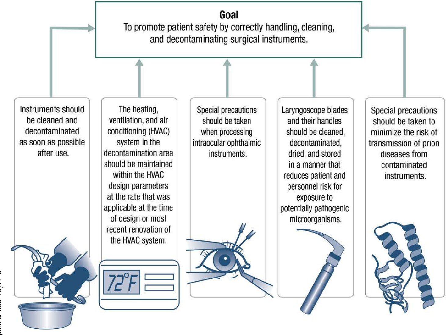 Figure 1 from Guideline implementation: surgical instrument cleaning