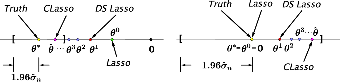 Figure 1 for Statistical inference for high dimensional regression via Constrained Lasso