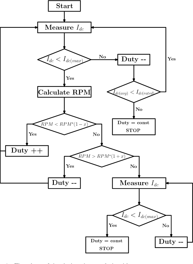 Figure 4 From Design And Development Of Sensorless Controller For Dc