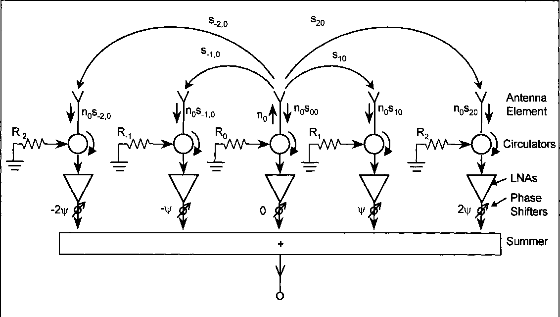 Figure 3 from Active-phased-array system noise temperature