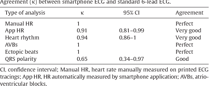 Diagnostic accuracy of a smartphone electrocardiograph in