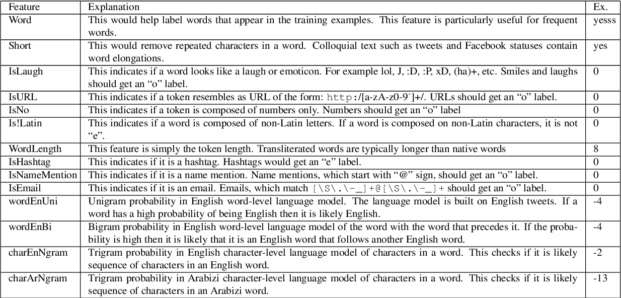 Figure 2 for Arabizi Detection and Conversion to Arabic