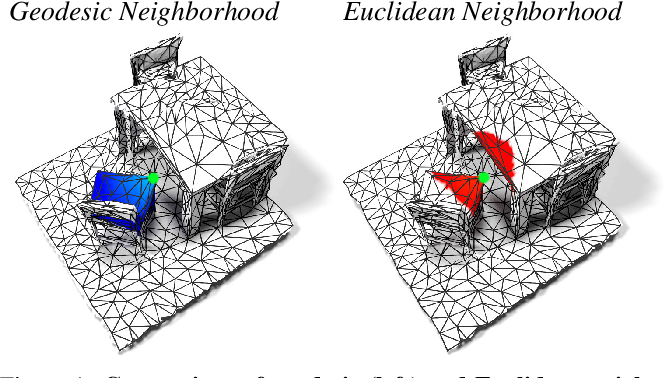Figure 1 for DualConvMesh-Net: Joint Geodesic and Euclidean Convolutions on 3D Meshes