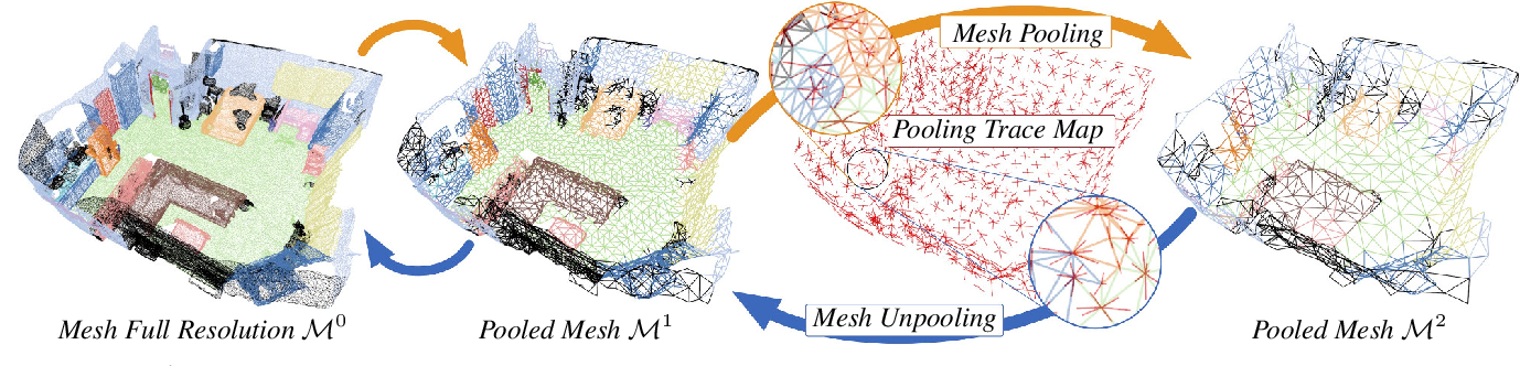 Figure 3 for DualConvMesh-Net: Joint Geodesic and Euclidean Convolutions on 3D Meshes