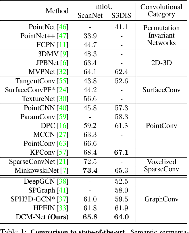 Figure 2 for DualConvMesh-Net: Joint Geodesic and Euclidean Convolutions on 3D Meshes