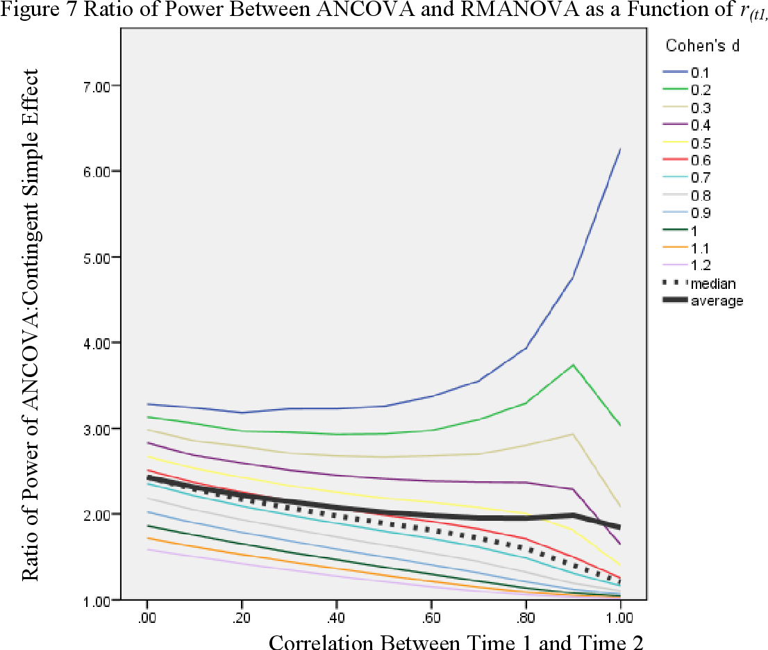 Figure 7 from Simulated Power Study of ANCOVA vs  Repeated