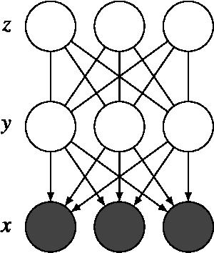 Figure 4 for In All Likelihood, Deep Belief Is Not Enough