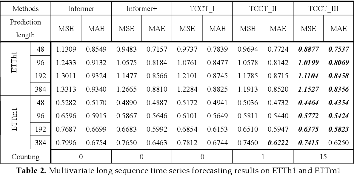 Figure 4 for TCCT: Tightly-Coupled Convolutional Transformer on Time Series Forecasting