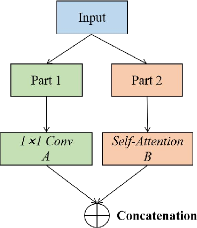 Figure 1 for TCCT: Tightly-Coupled Convolutional Transformer on Time Series Forecasting