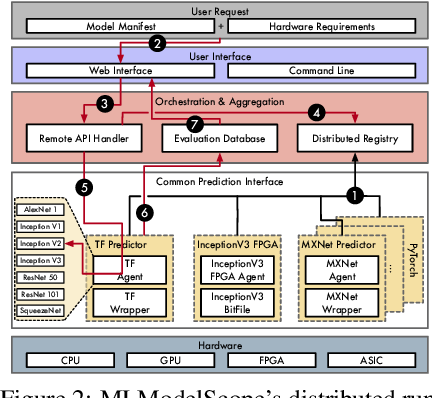 Figure 3 for MLModelScope: A Distributed Platform for Model Evaluation and Benchmarking at Scale