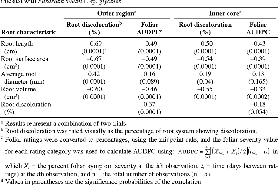 Table 2. Pearson correlation coefficients for root characteristics and area under the disease progress curve (AUDPC) values of soybean plants grown in pots with the outer region soil or the inner core infested with Fusarium solani f. sp. glycines
