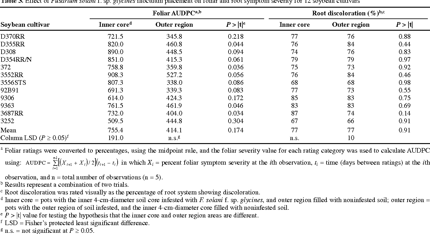Table 3. Effect of Fusarium solani f. sp. glycines inoculum placement on foliar and root symptom severity for 12 soybean cultivars