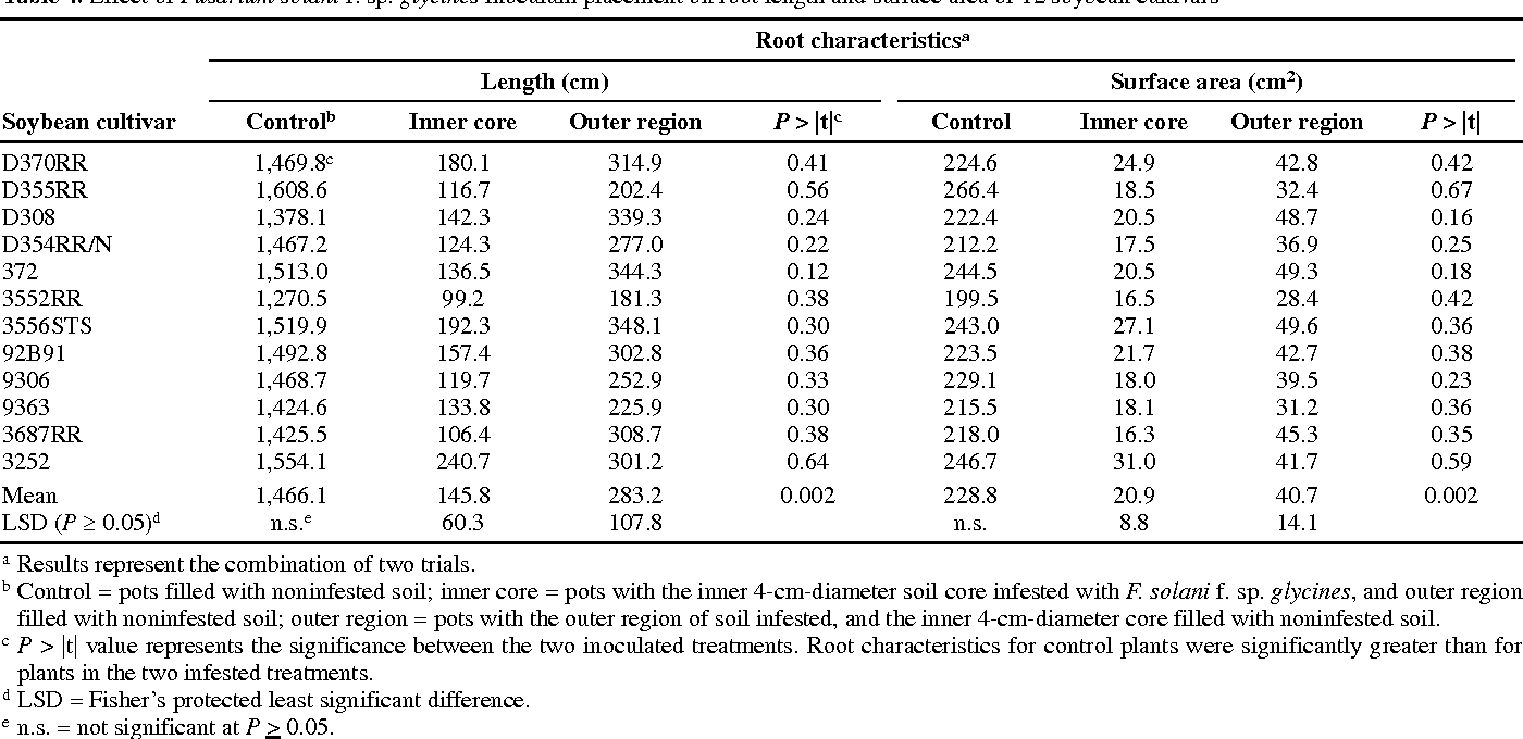 Table 4. Effect of Fusarium solani f. sp. glycines inoculum placement on root length and surface area of 12 soybean cultivars