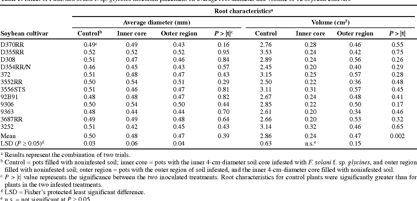 Table 5. Effect of Fusarium solani f. sp. glycines inoculum placement on average root diameter and volume of 12 soybean cultivars