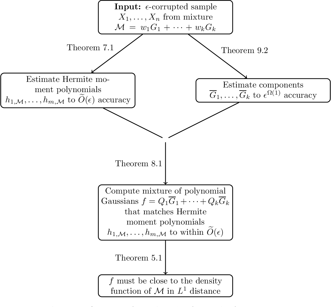 Figure 1 for Learning GMMs with Nearly Optimal Robustness Guarantees