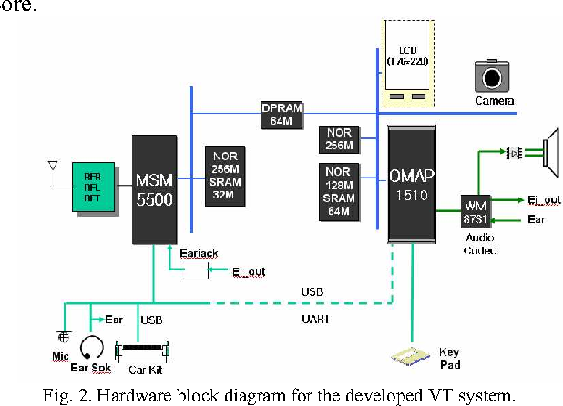 Figure 2 from Efficient audio/video synchronization method ... on